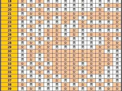 生男生女月份表 清宫图2020年生男生女表2020年生男生女预测表